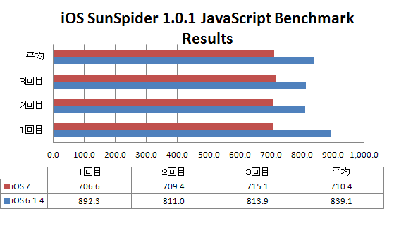 iOS7 Sunspider result